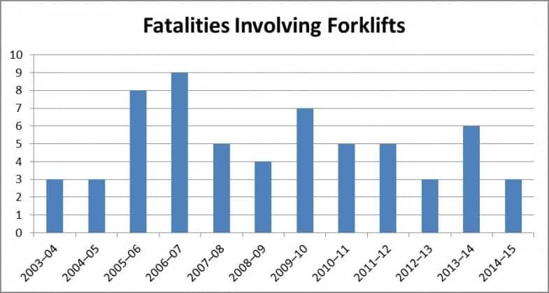 fatalities involving forklifts in australia
